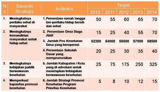Target Promkes dan Pemberdayaan masy. Kemenkes 2010_2014