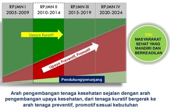 Arah pengembangan Nakes terhadap RPJMN